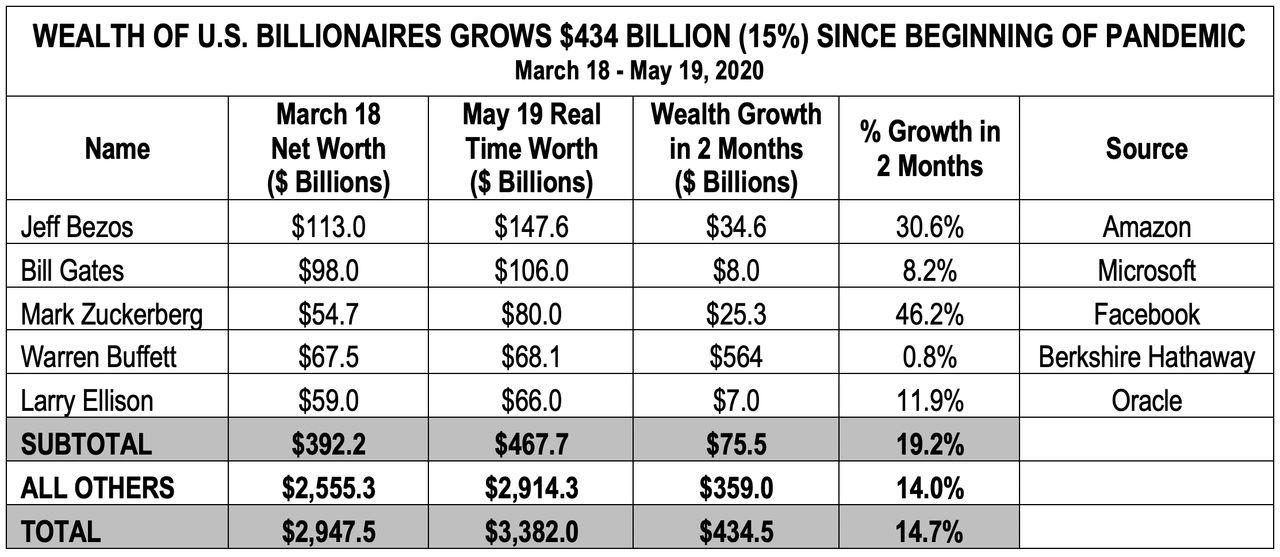 Das Vermögen der führenden US Milliardäre